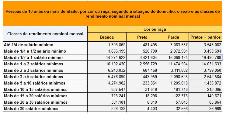 racismo e identidade: números do ibge - desigualdade de renda