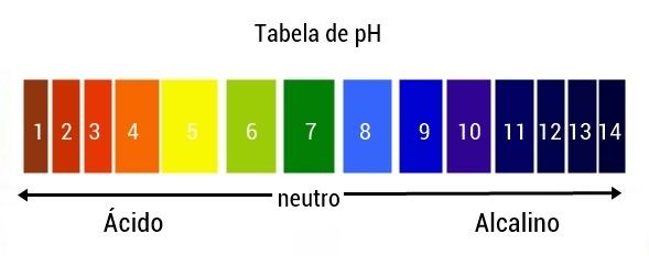 tabela-de-ph1