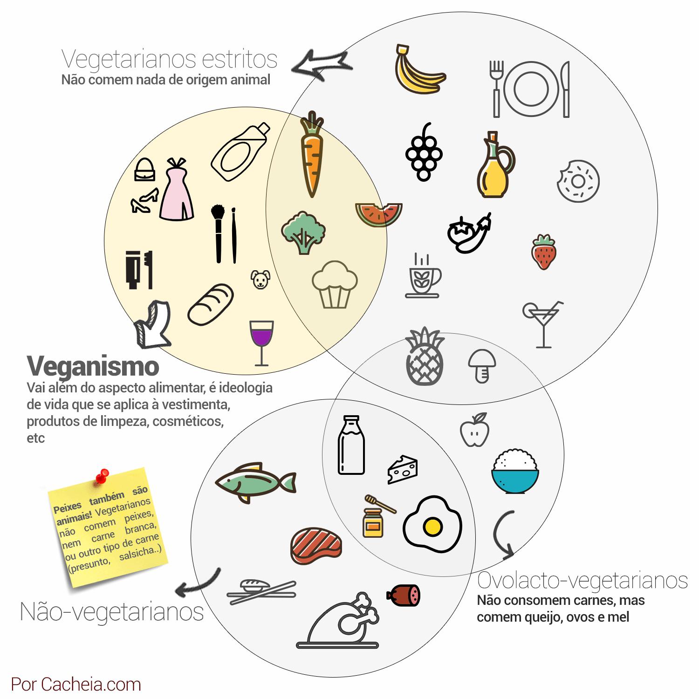 Gráfico da diferença entre veganos e vegetarianos