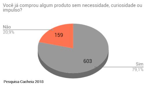 Pegada ecológica e cabelo natural: dados sobre consumo por impulso da pesquisa cacheia. gráfico informa que a maioria das pessoas já comprou algum produto por curiosidade ou impulso.