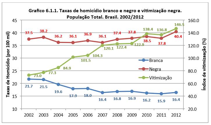 taxas de homicídio branco e negro e vitimização negra